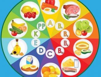 Definición y clasificación de las vitaminas